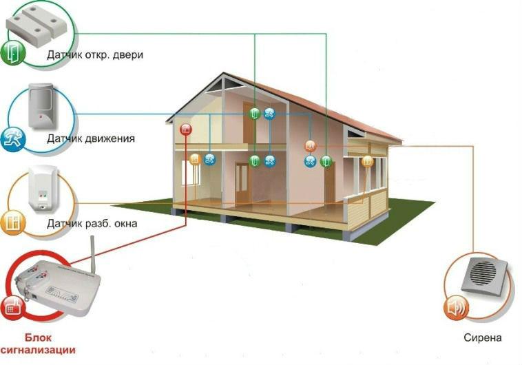 Охранная сигнализация дома